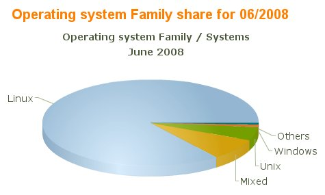 Top 500 computers operating system share