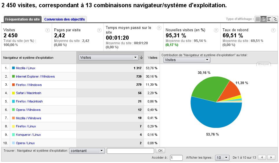 Web browser/operating system combination statistics
